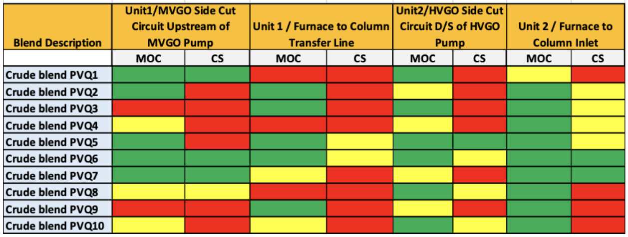 Figure 1. Identifying optimal blends for processing.