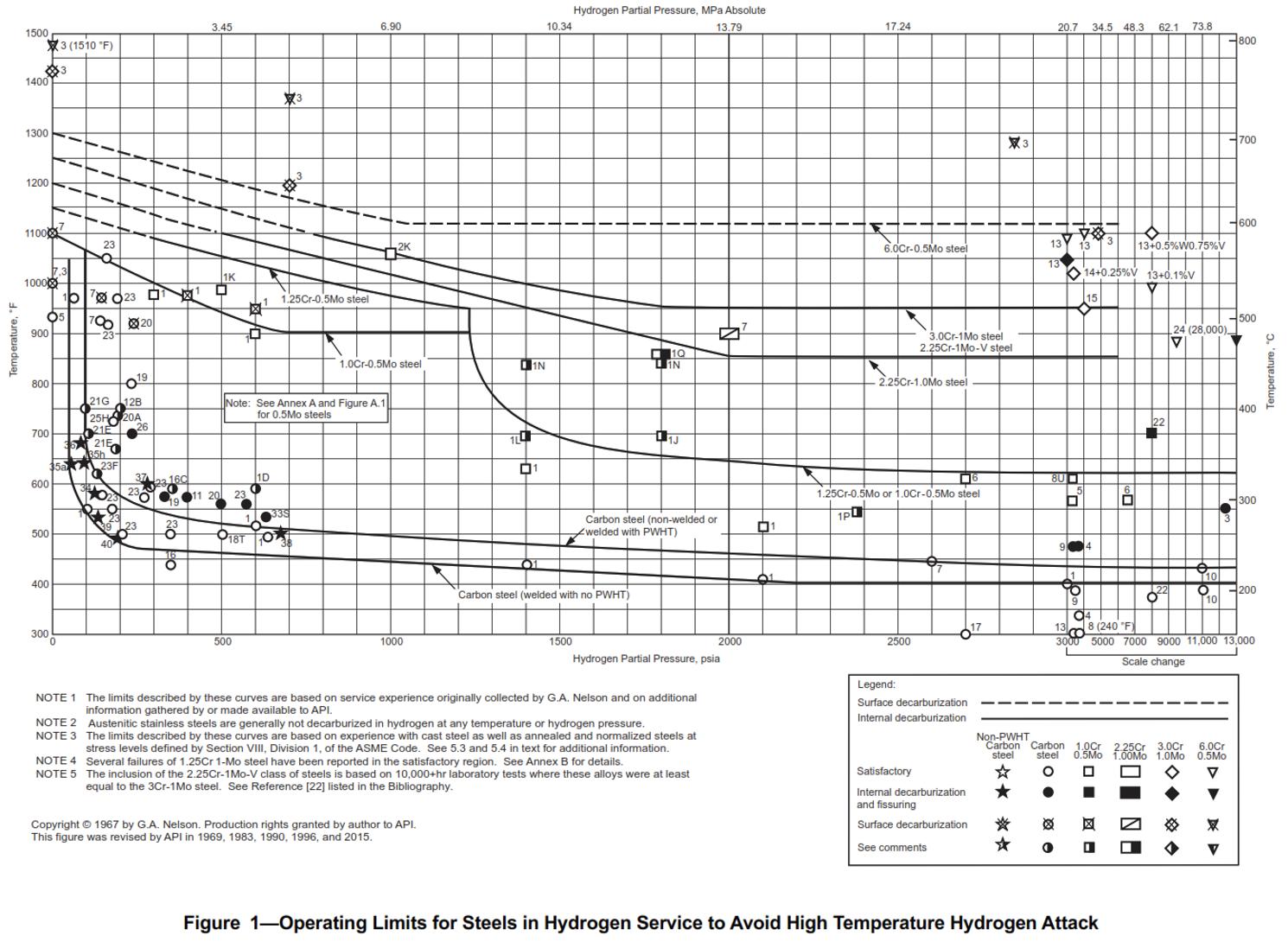 Figure 1. Nelson Curve. Source: API 941, Eighth Edition