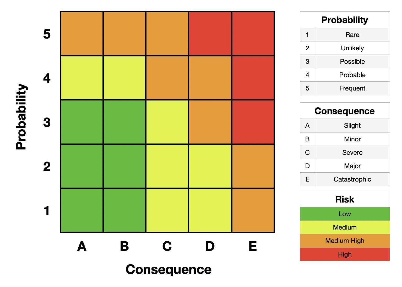Figure 1. Unbalanced Risk Matrix Example.